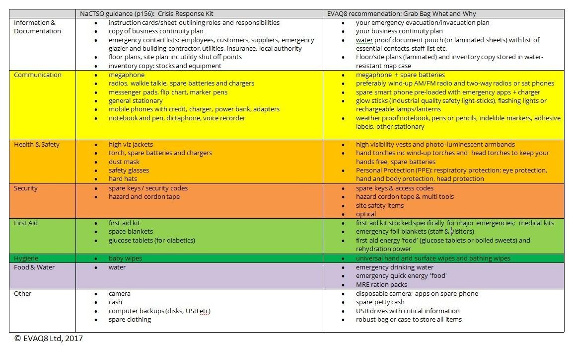 NaCTSO Crisis Response Kit - EVAQ8 emergency grab bag comparison