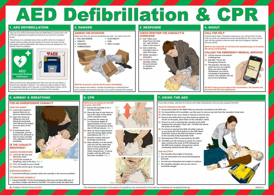 AED Defibrillation & CPR Guidance Poster - laminated 59cm x 42cm